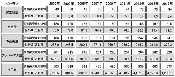 純金融資産保有額の階層別に見た保有資産規模と世帯数の推移(00年〜17年の推計結果)