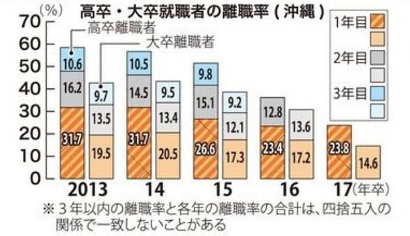 高卒・大卒の離職率(沖縄)