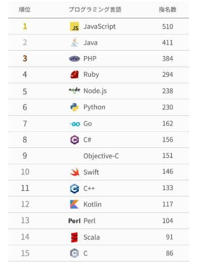 18年の転職ドラフトにおけるプログラミング言語ごとのスカウト数