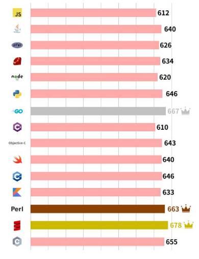 プログラミング言語ごとの平均スカウト金額