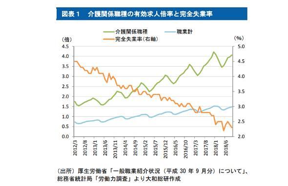 図表1 介護関係職種の有効求人倍率と完全失業率