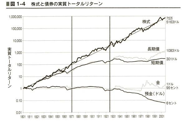 「200年 株価 現金 金」の画像検索結果
