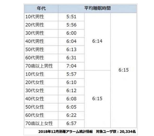 男女の平均睡眠時間(年代別)