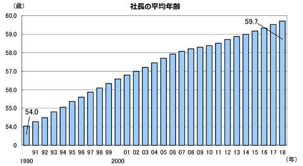 社長の平均年齢の推移