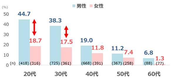 図1 管理職になりたい人の割合<性年代別>【ベース:正社員(非管理職)】