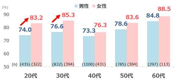 図2 成長を重視している人の割合<性年代別>【ベース:正社員】