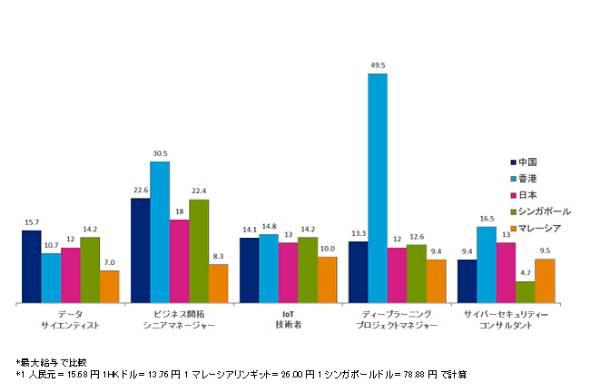 トップIT人材の年収比較(単位:百万円)
