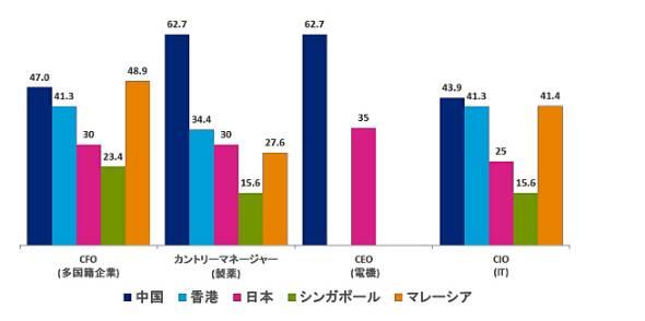 マネジメントレベルの年収比較(単位:百万円)