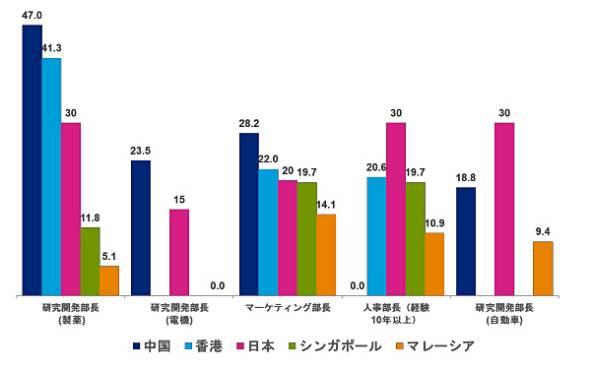 部長級の年収比較(単位:百万円)