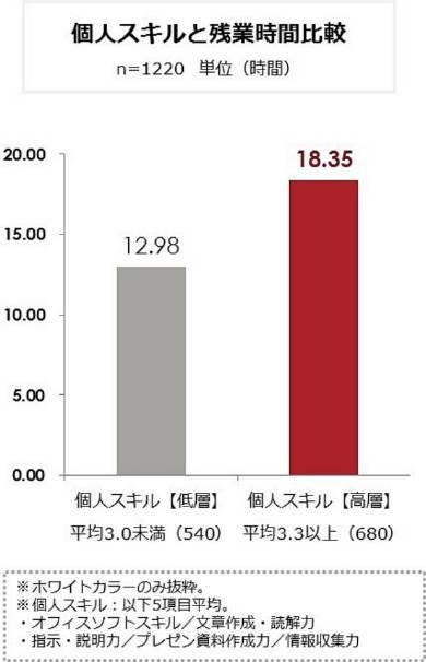 個人スキルと残業時間比較
