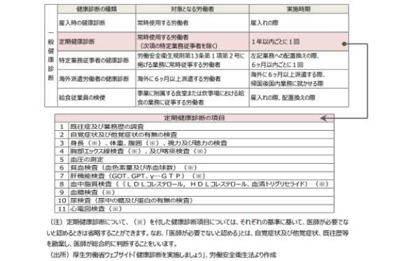 図表1 一般健康診断の種類と、定期健康診断の内容