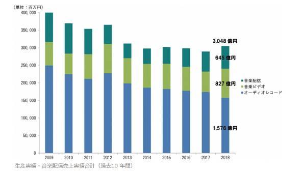 音楽ソフト生産実績および音楽配信売り上げ実績合計(過去10年間)