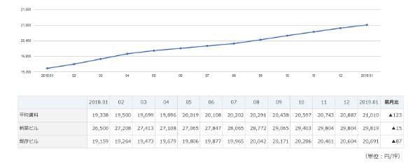 東京都心5区の平均賃料の推移(出典:三鬼商事)