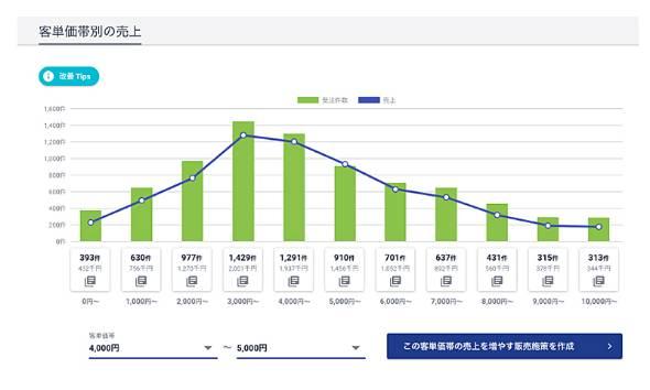 FULL KAITENの画面イメージ。客単価帯別に売り上げを分析