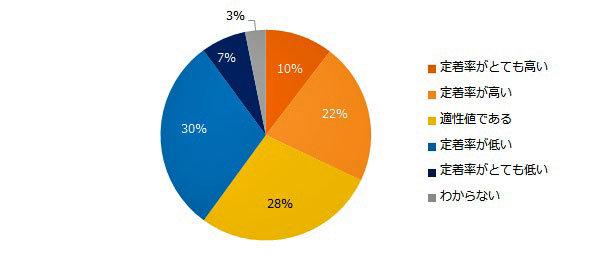 中途入社者の定着率が低い」企業は37% 効果的な対策は? - ITmedia ...