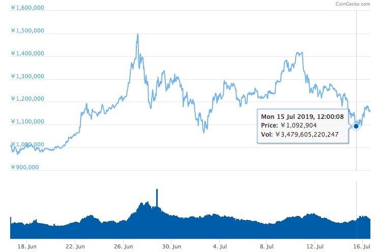 乱高下? 300万円突破のビットコイン、市場関係者はこう見る