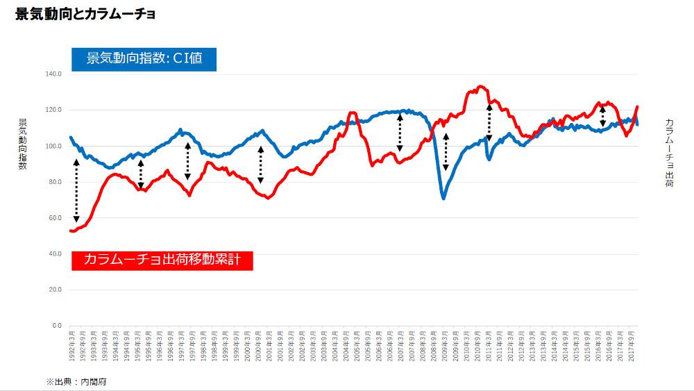 カラムーチョの出荷量と景気動向指数の遷移。バブル崩壊やリーマンショックなど不景気だと出荷量は逆に上昇(湖池屋が自社と内閣府データを元に作成。クリックで拡大)