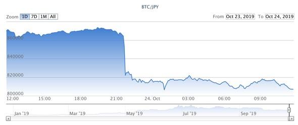 過去のレート検索 | 仮想通貨取引所のCoincheck(コインチェック)