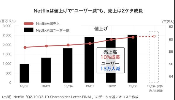 """Netflixは値上げで""""ユーザー減""""も、売り上げは2ケタ成長 オコスモ作成"""