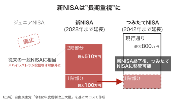 """新NISAは""""長期重視""""に オコスモ作成"""