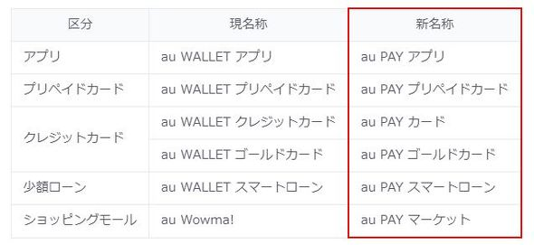 Au pay クレジット カード