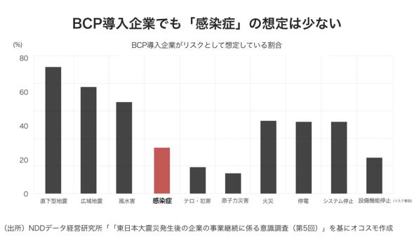 BCPを導入した企業でも、「感染症」について想定している企業は少ない(オコスモ作成)