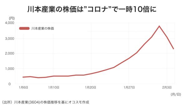「コロナウィルス関連株」として株価が9倍にも上昇した、マスクなどを手がける川本産業(オコスモ作成)