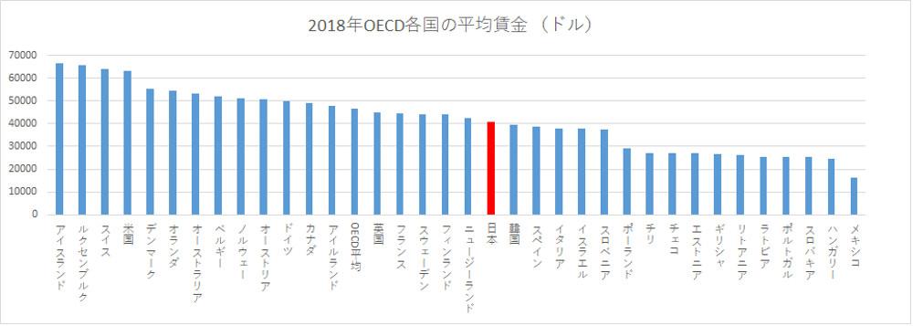OECD各国の平均賃金。日本は先進諸国より低め(2018年分、OECD調査。クリックで拡大)