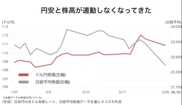 円安と株高が連動しなくなってきた オコスモ作成