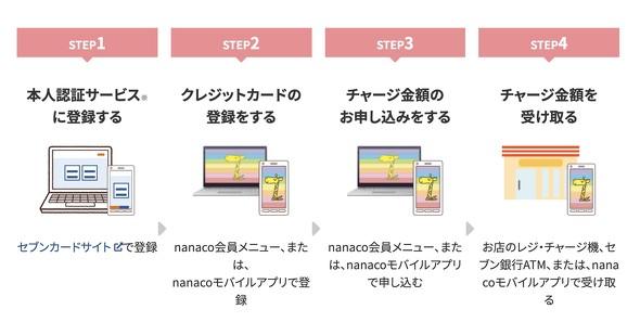 メニュー nanaco 会員 nanacoを登録 セブン‐イレブン~近くて便利~