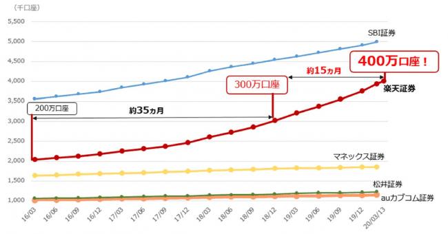 主要ネット証券の口座数推移(楽天証券作成)