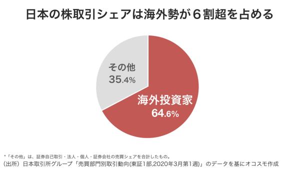 日本の株取引シェアは海外勢が6割超を占める オコスモ作成