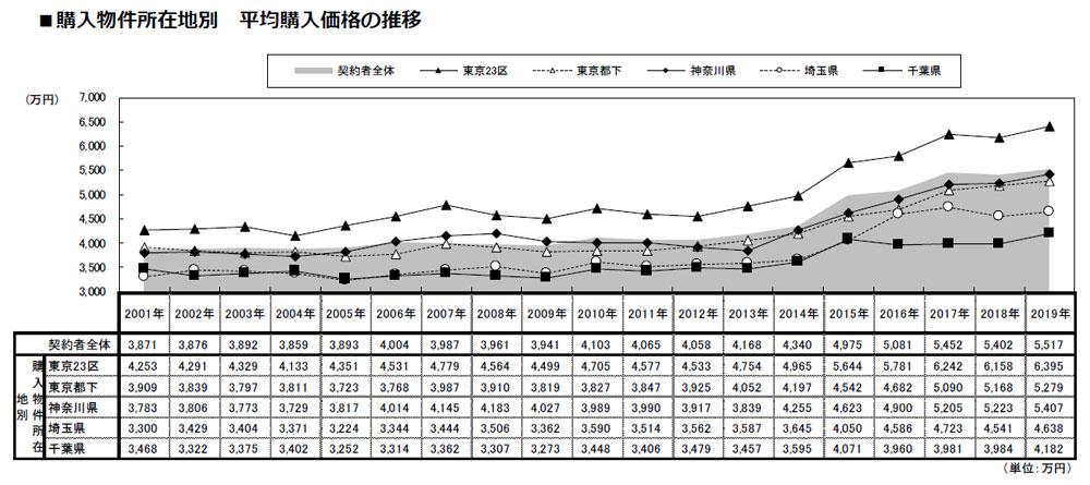 東京23区内の新築マンション、平均購入価格は6395万円 広さは?