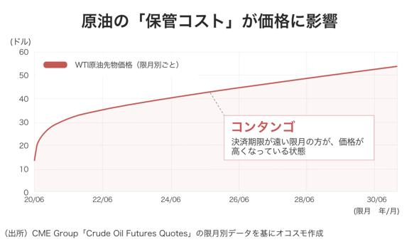 原油が驚異のマイナス価格、次に危ないのは不動産?:古田拓也「今更 ...