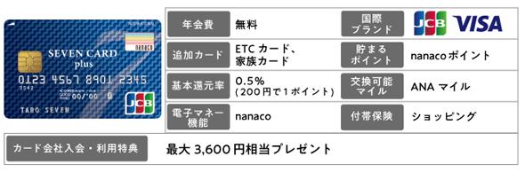 セブンカード・プラス 年会費無料 nanacoチャージ セブン-イレブンで還元率2倍