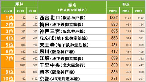 関西 住 みたい 街 ランキング 2020