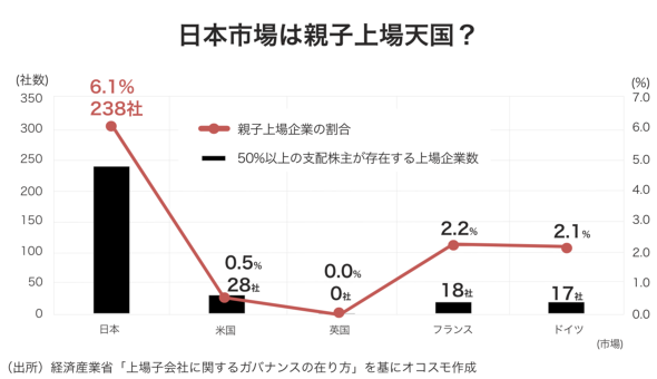 日本市場は親子上場天国? オコスモ作成