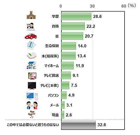 【調査】現在、必要でないモノは?1位は「学歴」 2位「資格」 3位「車」 日本リサーチセンター