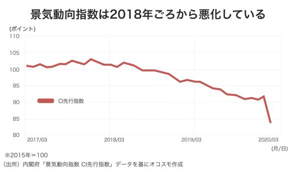 景気動向指数は2018年ごろから悪化している オコスモ作成