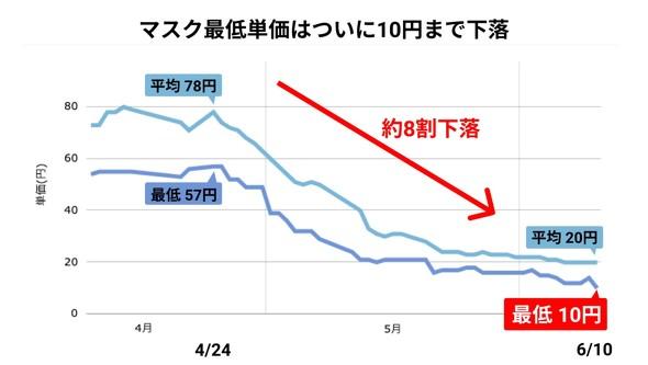 通販でマスクの最低価格が1枚10円に 需給バランスは急速に改善:需給バランスは急速に改善