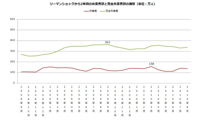 日本 コロナ 失業 者
