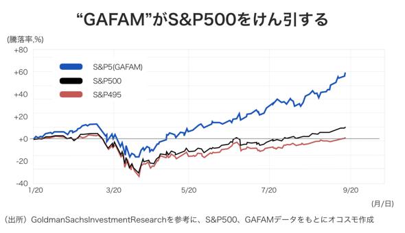 """""""GAFAM""""がS&P500をけん引する オコスモ作成"""