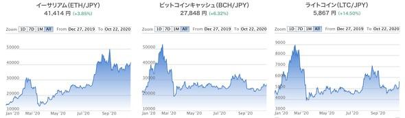 ビットコインは儲かる? チャートから見る9年間の値段変動 | finte [フィンテ]