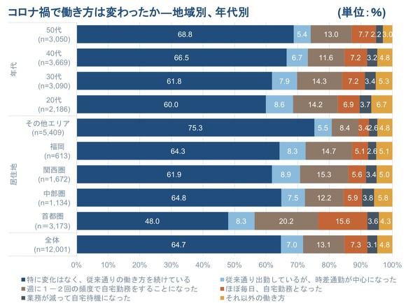 リモートワークは年収依存? 高年収層では自宅勤務が3割超え