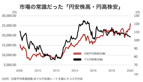 市場の常識だった「円安株高・円高株安」 オコスモ作成