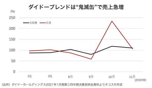 """ダイドーブレンドは""""鬼滅缶""""で売上急増 オコスモ作成"""