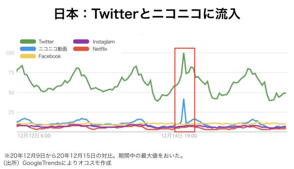 日本ではTwitterとニコニコ動画に流入 オコスモ作成