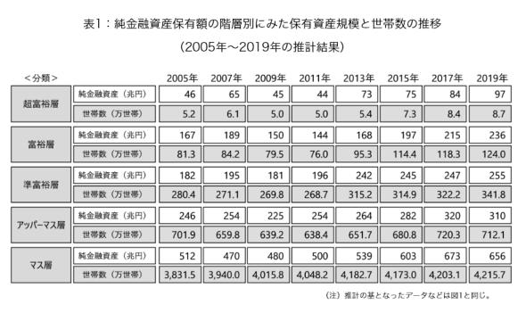 資産1億円以上の富裕層、132万世帯に増加 2005年以降最多に - ITmedia ...