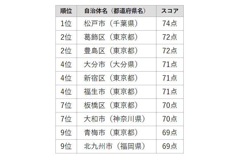 「共働き子育てしやすい街ランキング」1~10位(出典:日経BP ニュースリリース)