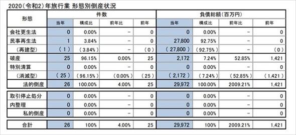 広島 倒産 情報